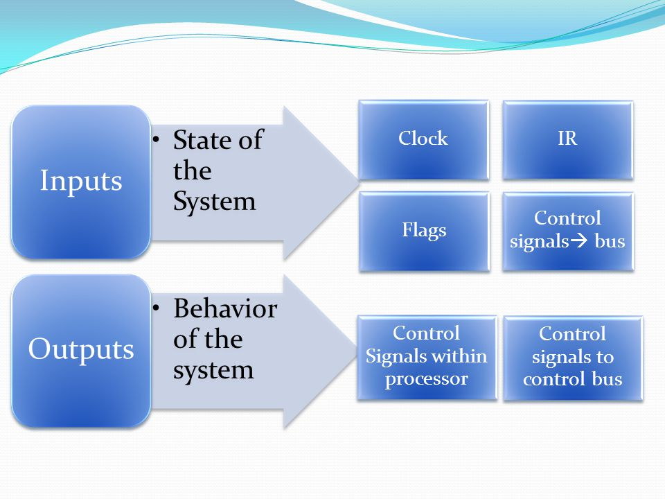 State of the System Inputs Behavior of the system Outputs ClockIR Flags Control signals  bus Control Signals within processor Control signals to control bus