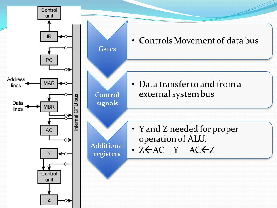 Gates Controls Movement of data bus Control signals Data transfer to and from a external system bus Additional registers Y and Z needed for proper operation of ALU.