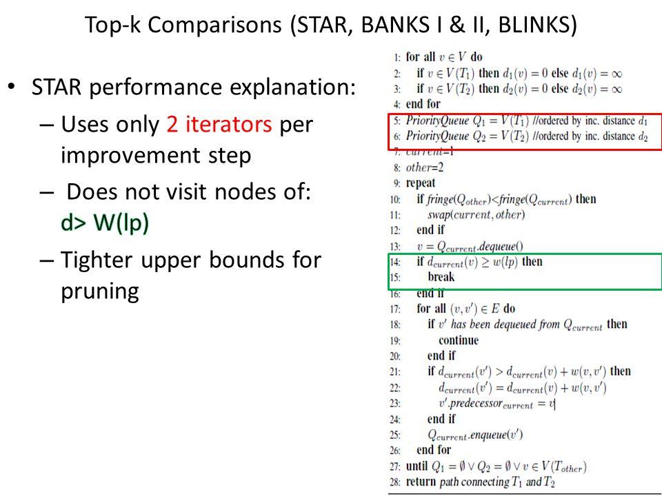 Top-k Comparisons (STAR, BANKS I & II, BLINKS)