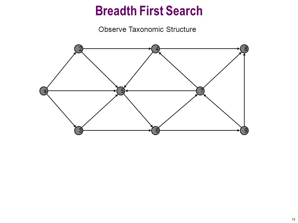15 Breadth First Search s 2 5 4 7 8 369 Observe Taxonomic Structure