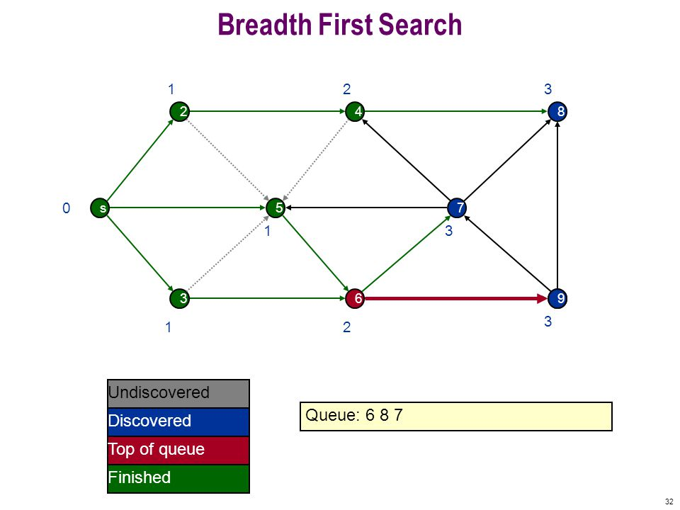 32 Breadth First Search s 2 5 4 7 8 369 0 Undiscovered Discovered Finished Queue: 6 8 7 Top of queue 1 1 1 2 2 3 9 3 3