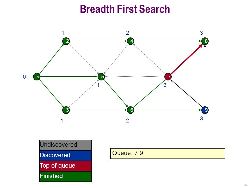 37 Breadth First Search s 2 5 4 7 8 369 0 Undiscovered Discovered Finished Queue: 7 9 Top of queue 1 1 1 2 2 3 3 3