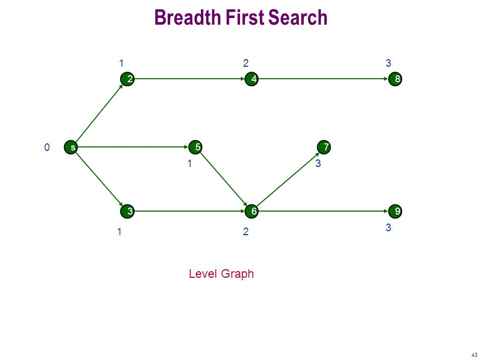 43 Breadth First Search s 2 5 4 7 8 369 0 Level Graph 1 1 1 2 2 3 3 3