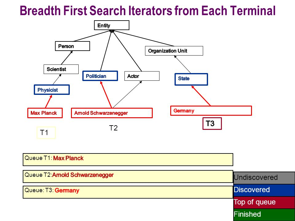 48 Undiscovered Discovered Finished Top of queue T1 T2 Breadth First Search Iterators from Each Terminal