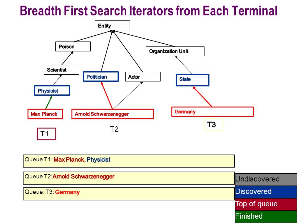 49 Undiscovered Discovered Finished Top of queue T1 T2 Breadth First Search Iterators from Each Terminal