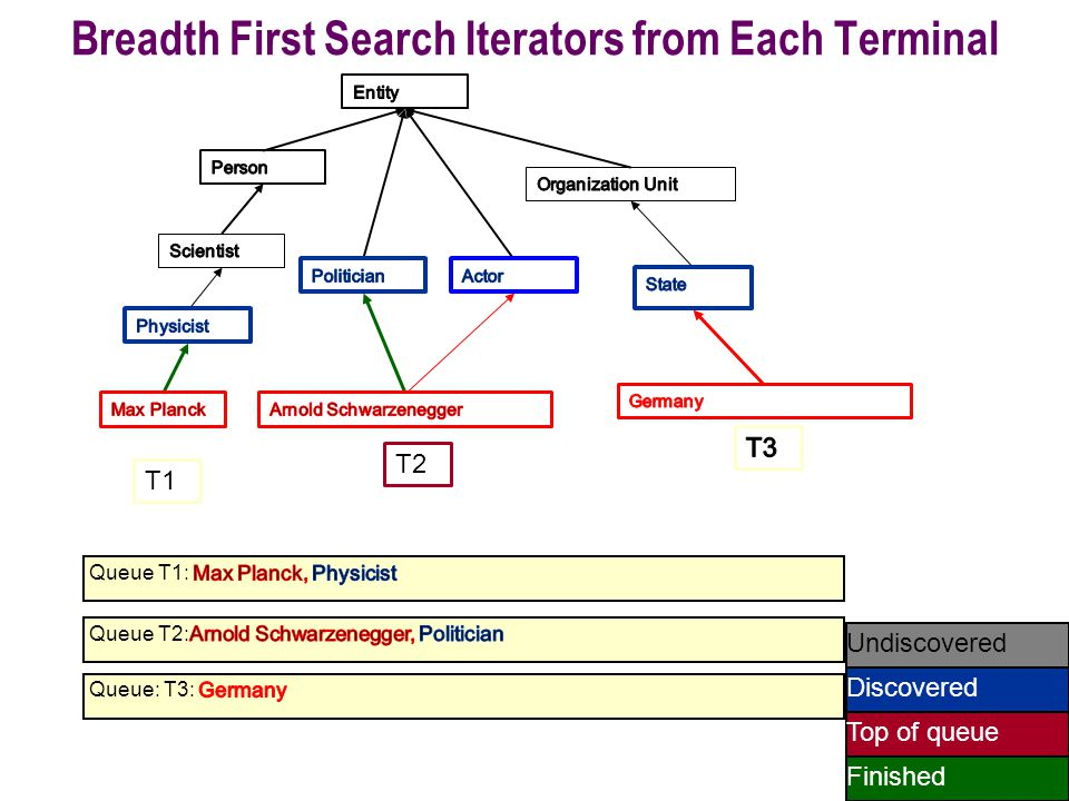 50 Undiscovered Discovered Finished Top of queue T1 T2 Breadth First Search Iterators from Each Terminal