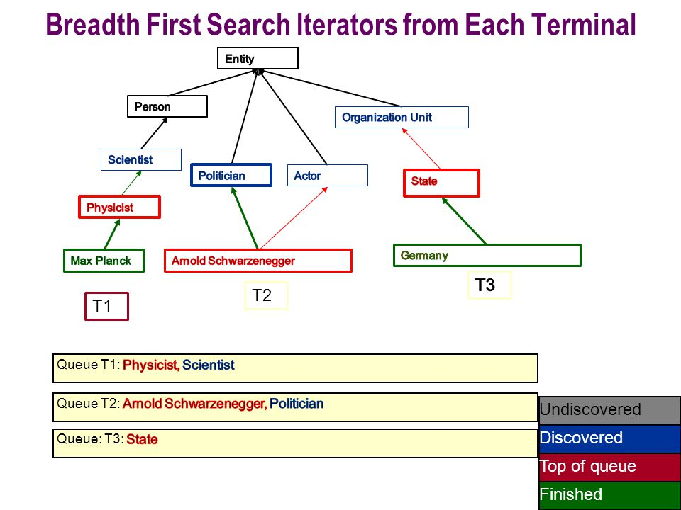 55 Undiscovered Discovered Finished Top of queue T1 T2 Breadth First Search Iterators from Each Terminal