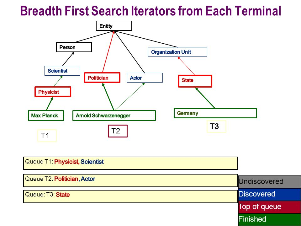 56 Undiscovered Discovered Finished Top of queue T1 T2 Breadth First Search Iterators from Each Terminal