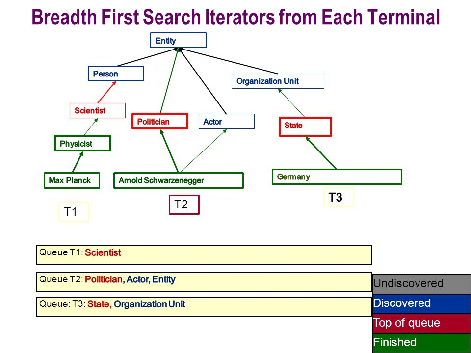 59 Undiscovered Discovered Finished Top of queue T1 T2 Breadth First Search Iterators from Each Terminal