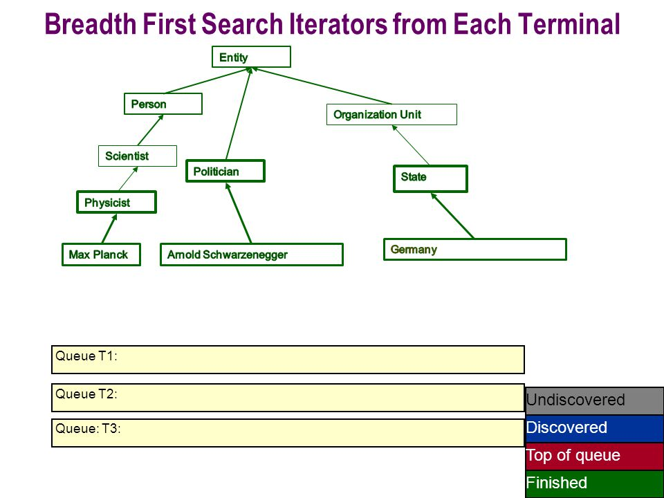 68 Queue T1: Undiscovered Discovered Finished Top of queue Queue T2: Breadth First Search Iterators from Each Terminal