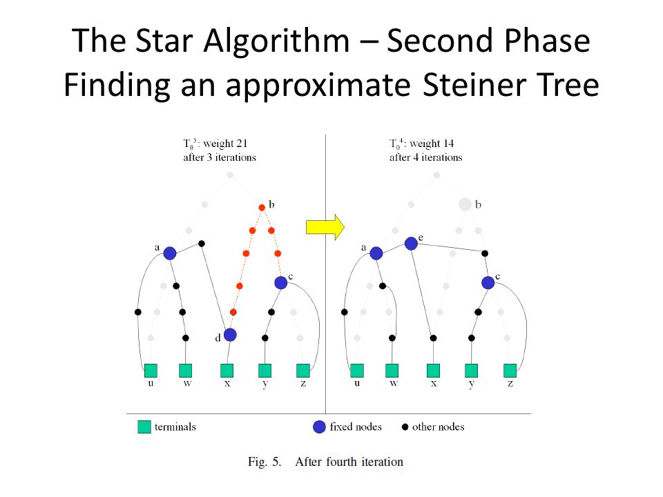 The Star Algorithm – Second Phase Finding an approximate Steiner Tree