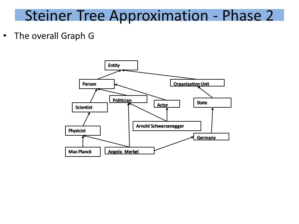 Steiner Tree Approximation - Phase 2 The overall Graph G