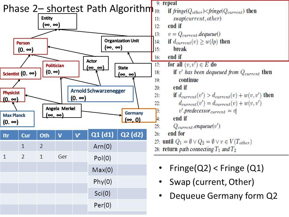 Phase 2– shortest Path Algorithm ItrCurOthVV' 12 121Ger Q1 (d1)Q2 (d2) Arn(0) Pol(0) Max(0) Phy(0) Sci(0) Per(0) Fringe(Q2) < Fringe (Q1) Swap (curren