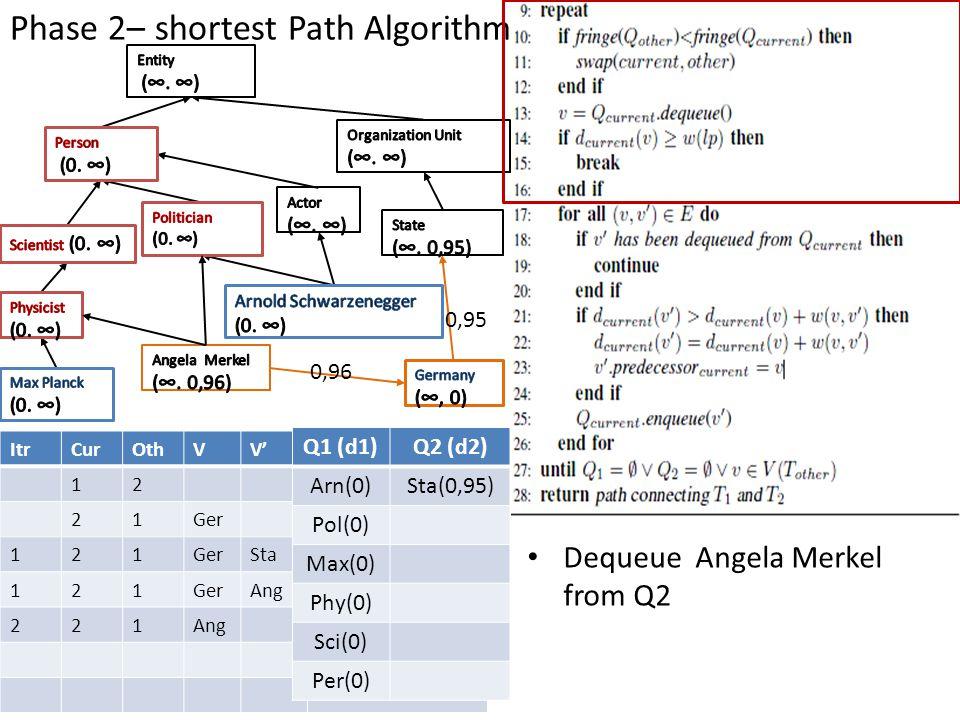 Phase 2– shortest Path Algorithm ItrCurOthVV' 12 21Ger 121 Sta 121GerAng 221 Q1 (d1)Q2 (d2) Arn(0)Sta(0,95) Pol(0) Max(0) Phy(0) Sci(0) Per(0) Dequeue
