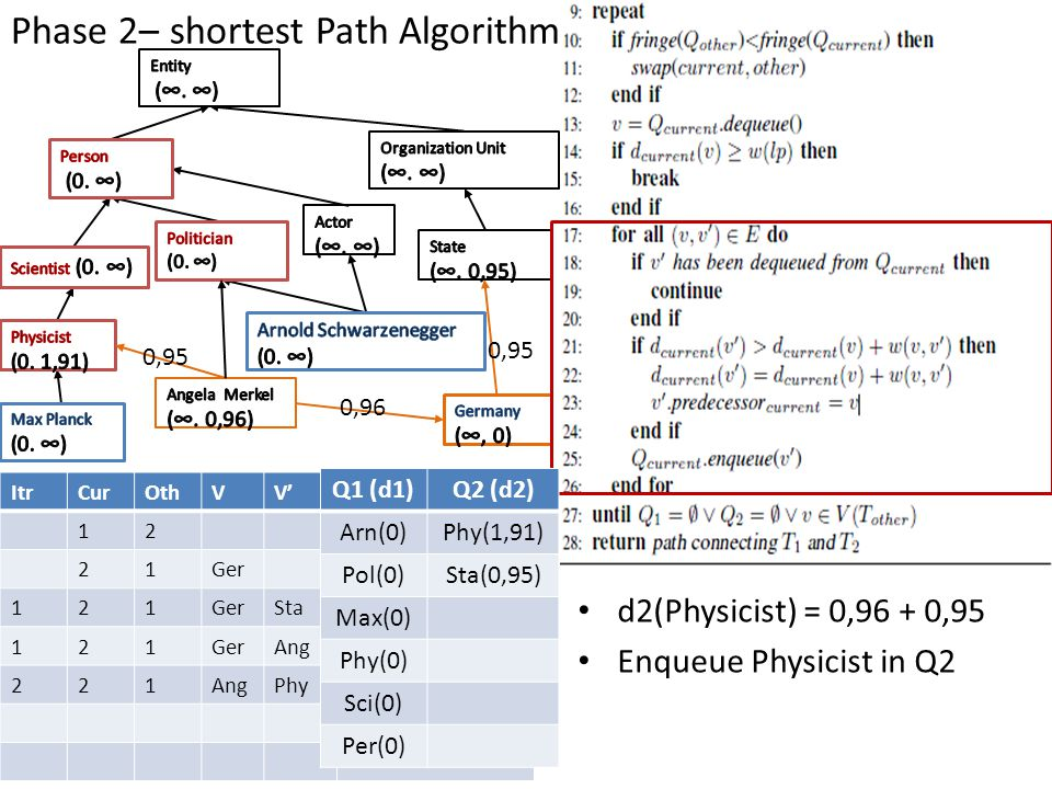 Phase 2– shortest Path Algorithm ItrCurOthVV' 12 21Ger 121 Sta 121GerAng 221 Phy Q1 (d1)Q2 (d2) Arn(0)Phy(1,91) Pol(0)Sta(0,95) Max(0) Phy(0) Sci(0) P