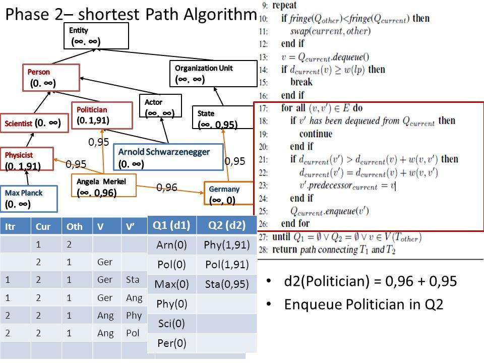 Phase 2– shortest Path Algorithm ItrCurOthVV' 12 21Ger 121 Sta 121GerAng 221 Phy 221AngPol Q1 (d1)Q2 (d2) Arn(0)Phy(1,91) Pol(0)Pol(1,91) Max(0)Sta(0,