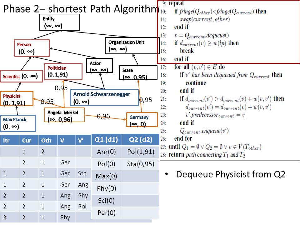 Phase 2– shortest Path Algorithm ItrCurOthVV' 12 21Ger 121 Sta 121GerAng 221 Phy 221AngPol 321Phy Q1 (d1)Q2 (d2) Arn(0)Pol(1,91) Pol(0)Sta(0,95) Max(0