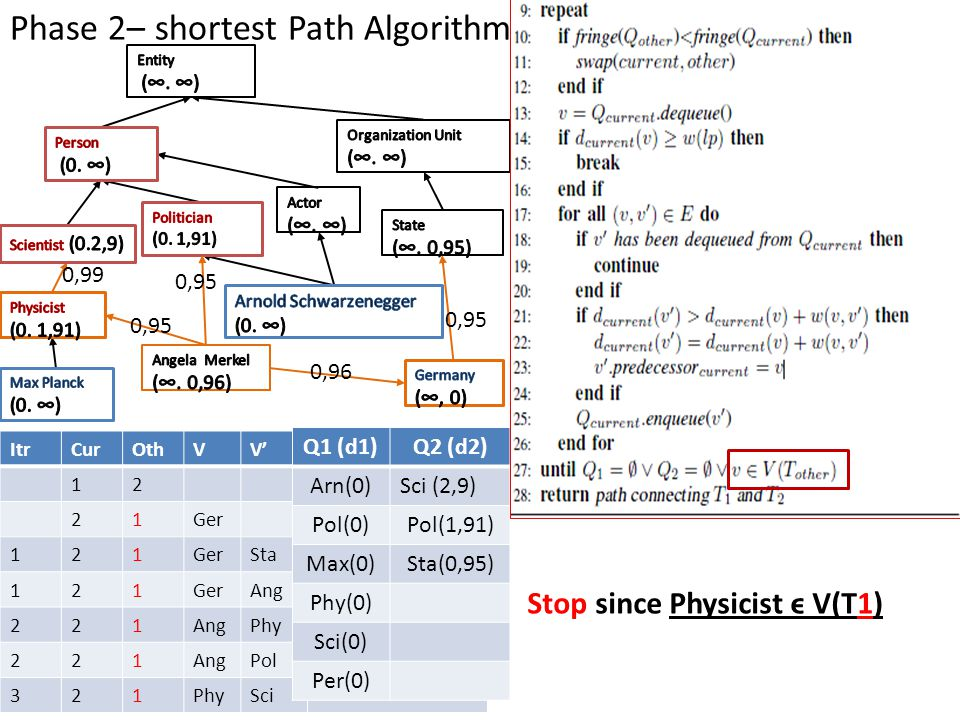 Phase 2– shortest Path Algorithm ItrCurOthVV' 12 21Ger 121 Sta 121GerAng 221 Phy 221AngPol 321PhySci Q1 (d1)Q2 (d2) Arn(0)Sci (2,9) Pol(0)Pol(1,91) Ma
