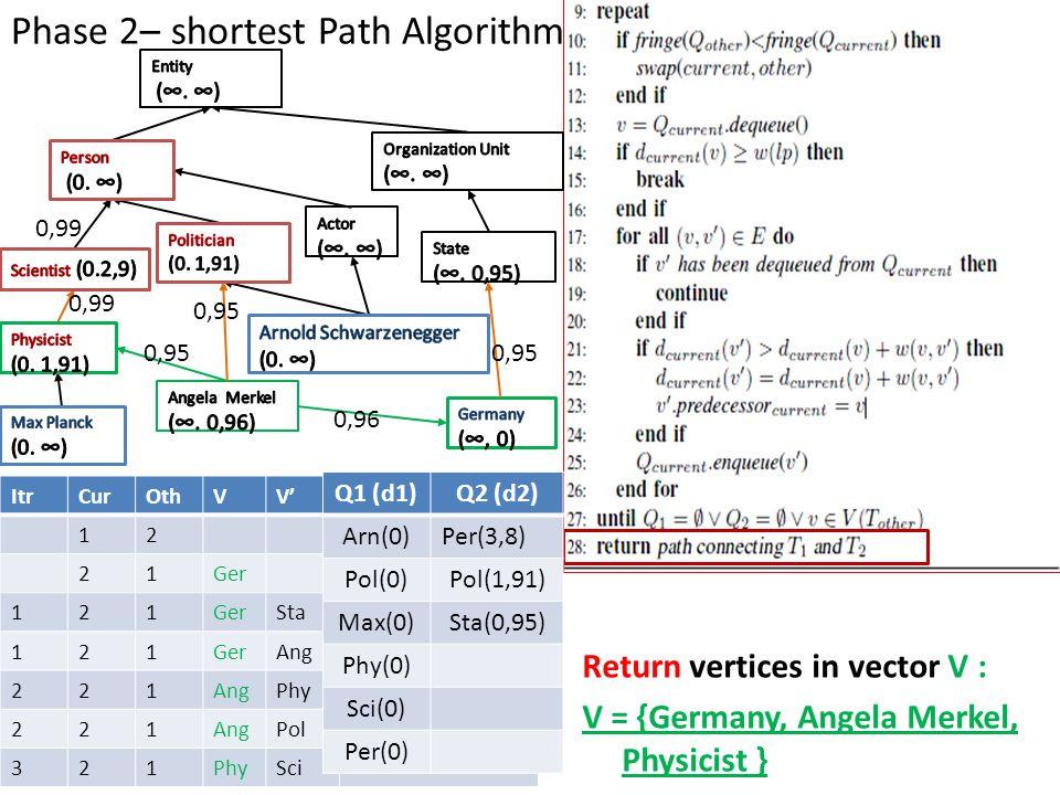 Phase 2– shortest Path Algorithm ItrCurOthVV' 12 21Ger 121 Sta 121GerAng 221 Phy 221AngPol 321PhySci Q1 (d1)Q2 (d2) Arn(0)Per(3,8) Pol(0)Pol(1,91) Max