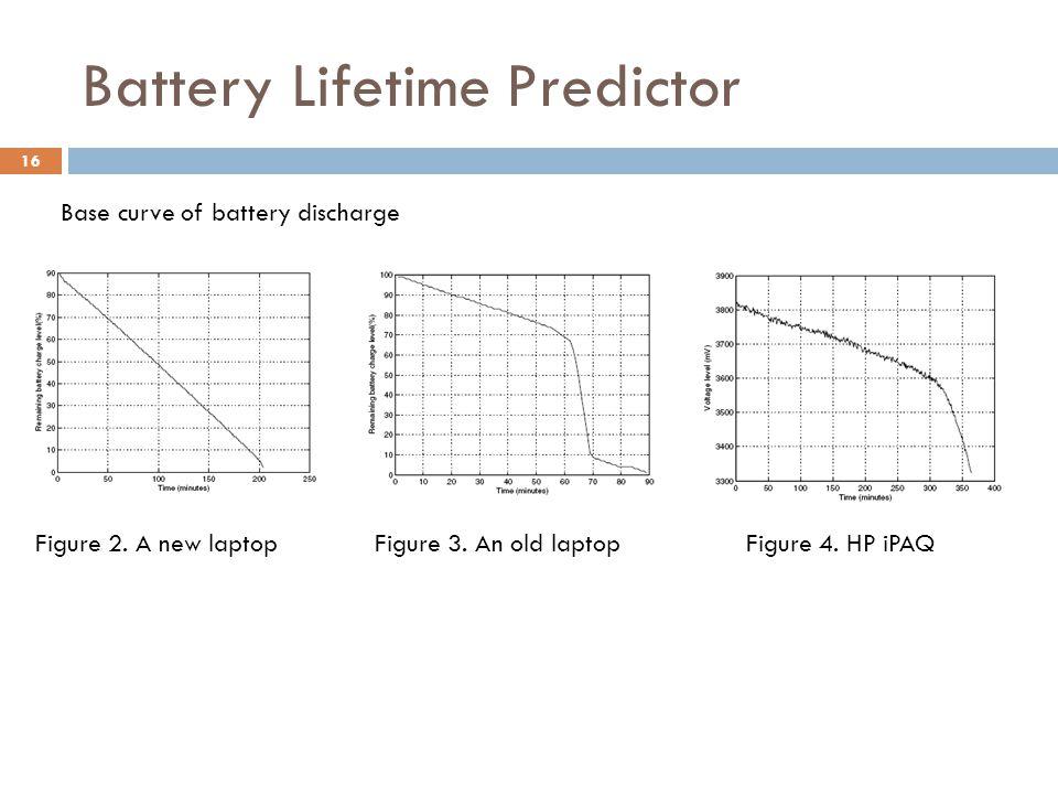 Battery Lifetime Predictor Figure 2. A new laptopFigure 3.