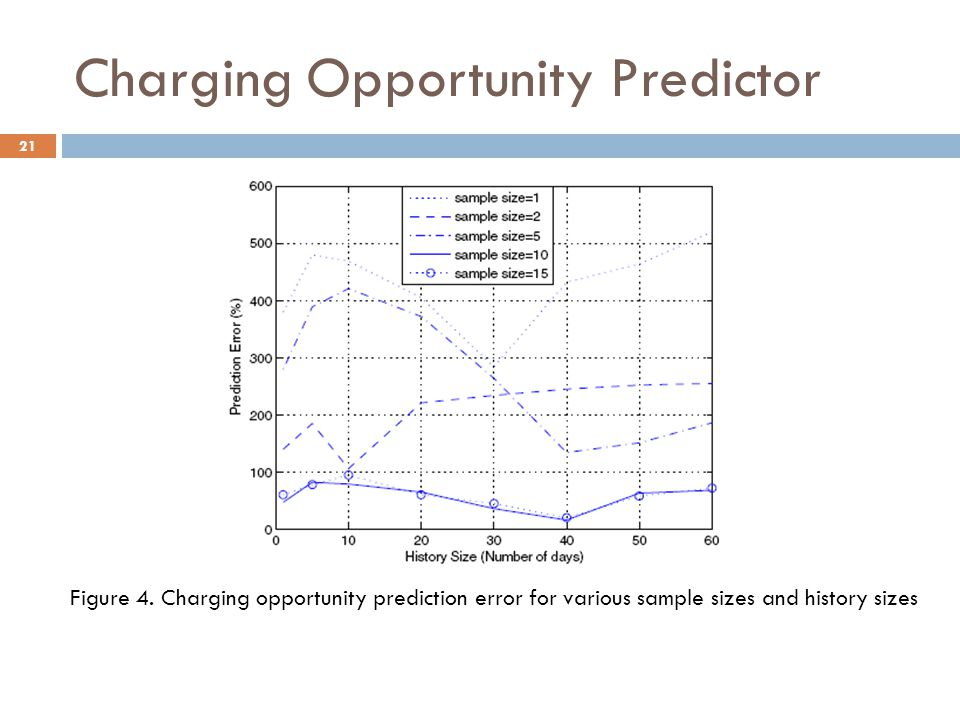Charging Opportunity Predictor 21 Figure 4.