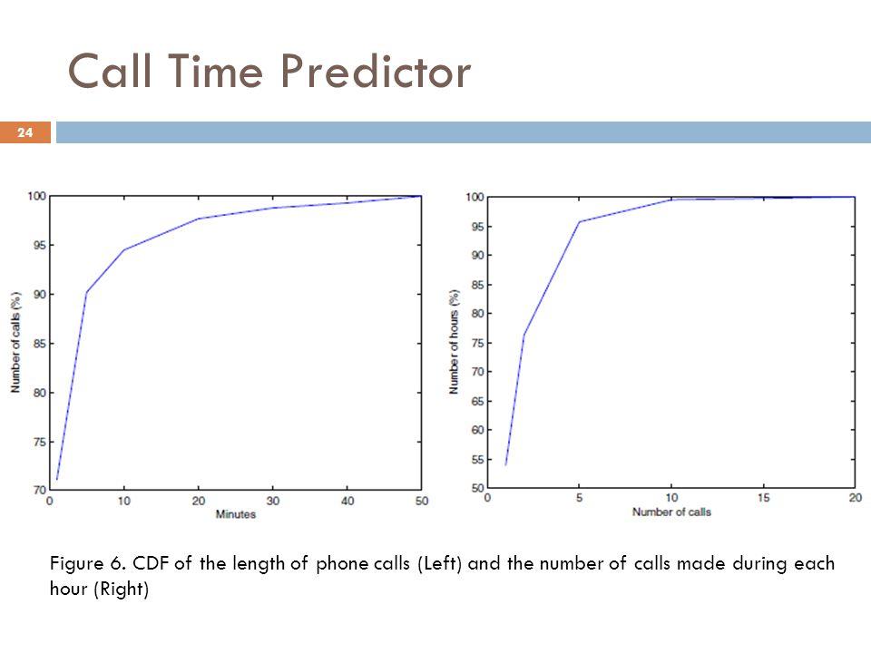 Call Time Predictor 24 Figure 6.