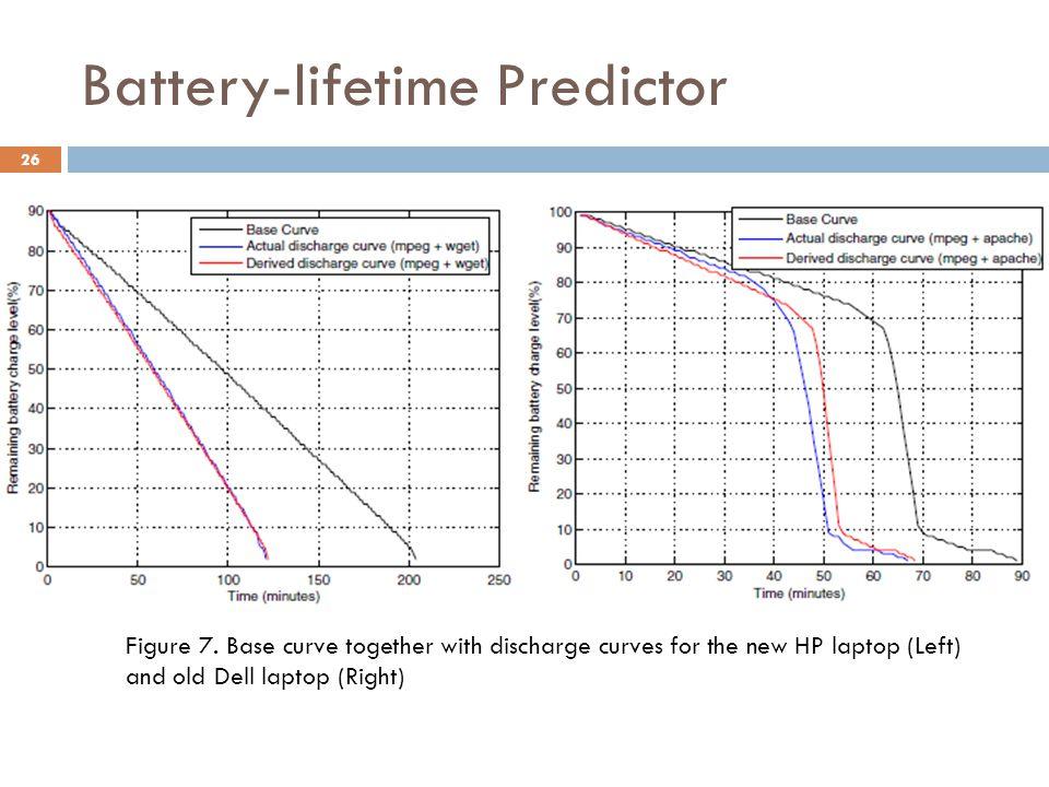 Battery-lifetime Predictor 26 Figure 7.