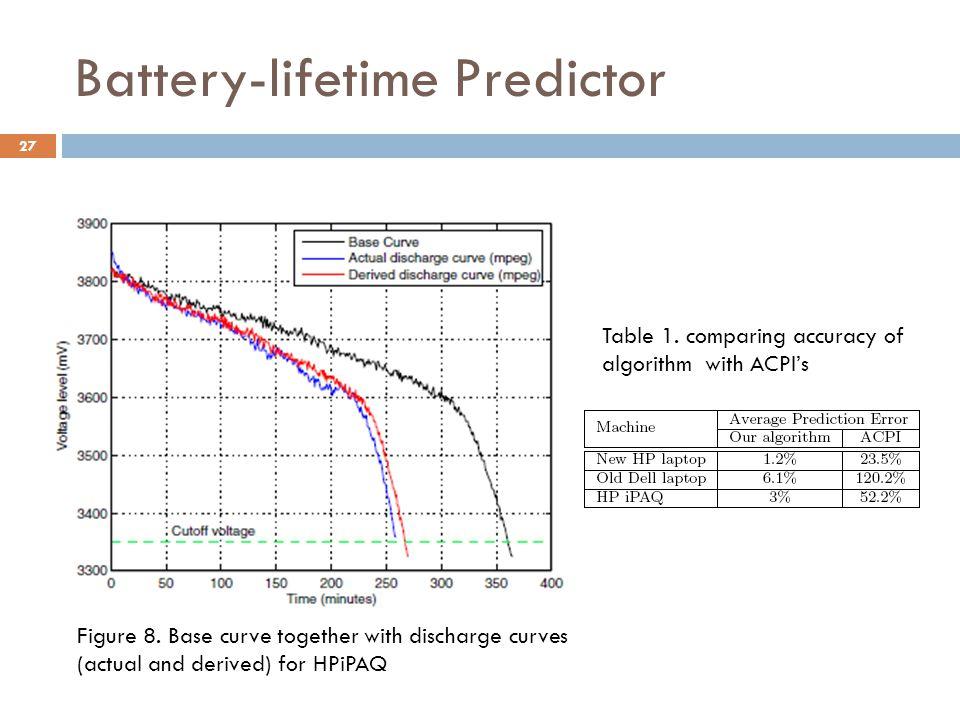 Battery-lifetime Predictor 27 Figure 8.