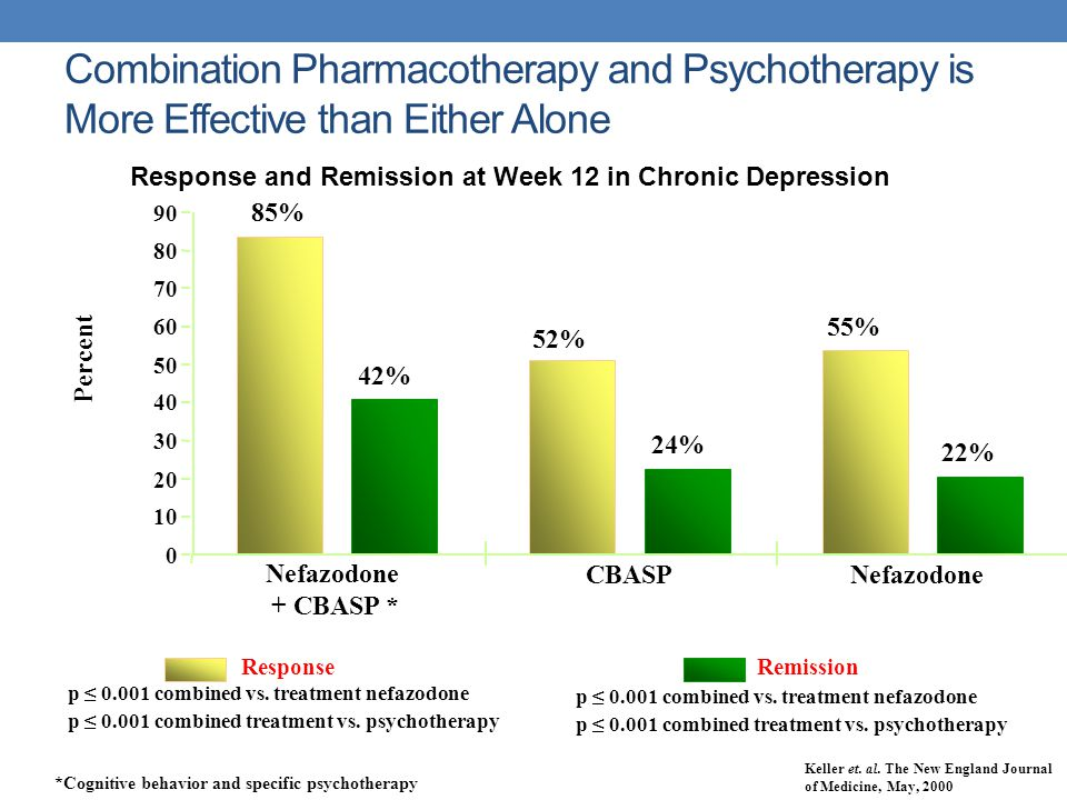 Combination Pharmacotherapy and Psychotherapy is More Effective than Either Alone Remission p ≤ 0.001 combined vs. treatment nefazodone p ≤ 0.001 comb