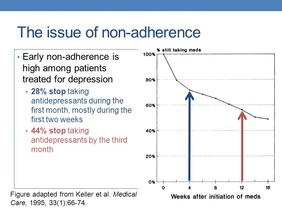 The issue of non-adherence Early non-adherence is high among patients treated for depression 28% stop taking antidepressants during the first month, m