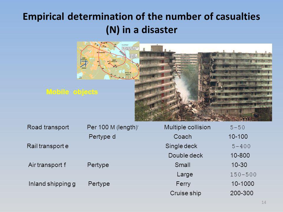 Road transport Per 100 M ( length )' Multiple collision 5 ‑ 50 Pertype d Coach 10 ‑ 100 Rail transport e Single deck 5 ‑ 400 Double deck 10 ‑ 800 Air