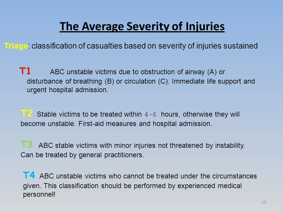 The Average Severity of Injuries Triage: classification of casualties based on severity of injuries sustained T2 Stable victims to be treated within 4