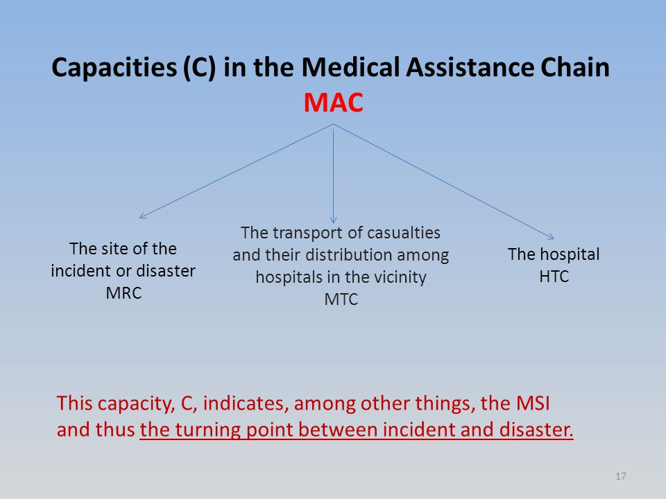 Capacities (C) in the Medical Assistance Chain MAC The site of the incident or disaster MRC The transport of casualties and their distribution among hospitals in the vicinity MTC The hospital HTC This capacity, C, indicates, among other things, the MSI and thus the turning point between incident and disaster.