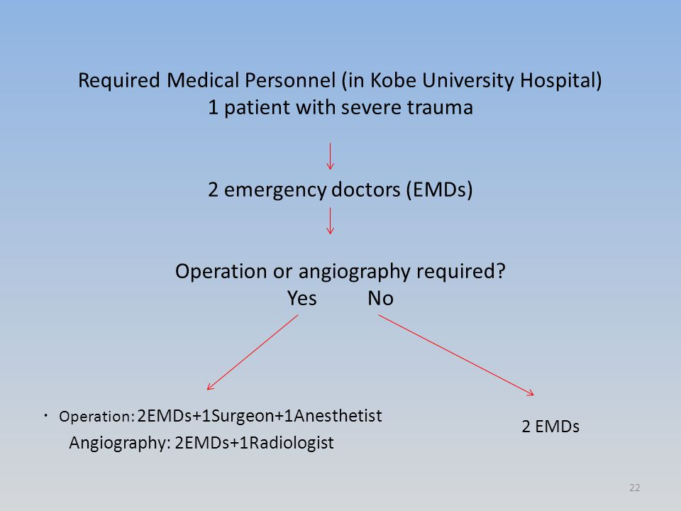 Required Medical Personnel (in Kobe University Hospital) 1 patient with severe trauma 2 emergency doctors (EMDs) Operation or angiography required? Ye
