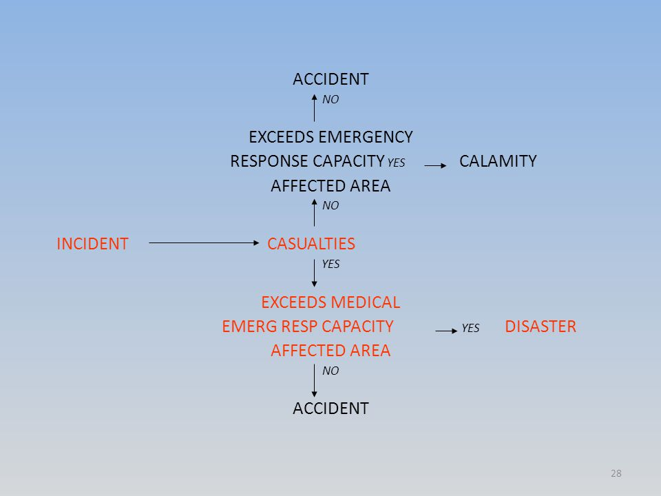 ACCIDENT NO EXCEEDS EMERGENCY RESPONSE CAPACITY YES CALAMITY AFFECTED AREA NO INCIDENT CASUALTIES YES EXCEEDS MEDICAL EMERG RESP CAPACITY YES DISASTER AFFECTED AREA NO ACCIDENT 28
