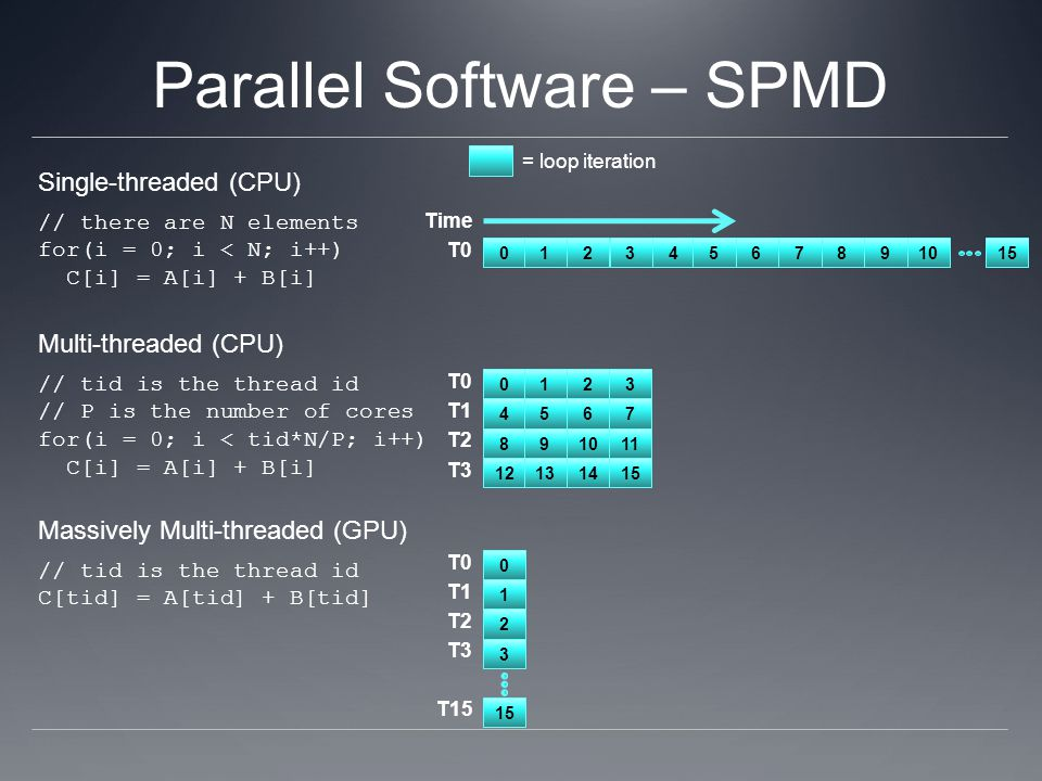 Parallel Software – SPMD Single-threaded (CPU) // there are N elements for(i = 0; i < N; i++) C[i] = A[i] + B[i] Multi-threaded (CPU) // tid is the th