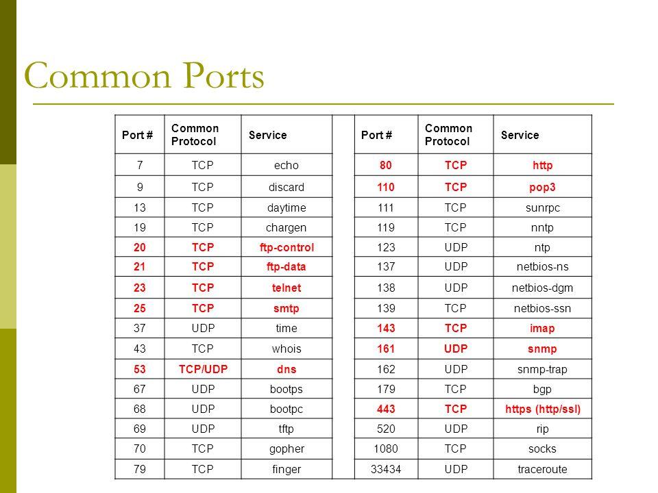 Common Ports Port # Common Protocol Service Port # Common Protocol Service 7TCPecho80TCPhttp 9TCPdiscard110TCPpop3 13TCPdaytime111TCPsunrpc 19TCPchargen119TCPnntp 20TCPftp-control123UDPntp 21TCPftp-data137UDPnetbios-ns 23TCPtelnet138UDPnetbios-dgm 25TCPsmtp139TCPnetbios-ssn 37UDPtime143TCPimap 43TCPwhois161UDPsnmp 53TCP/UDPdns162UDPsnmp-trap 67UDPbootps179TCPbgp 68UDPbootpc443TCPhttps (http/ssl) 69UDPtftp520UDPrip 70TCPgopher1080TCPsocks 79TCPfinger33434UDPtraceroute