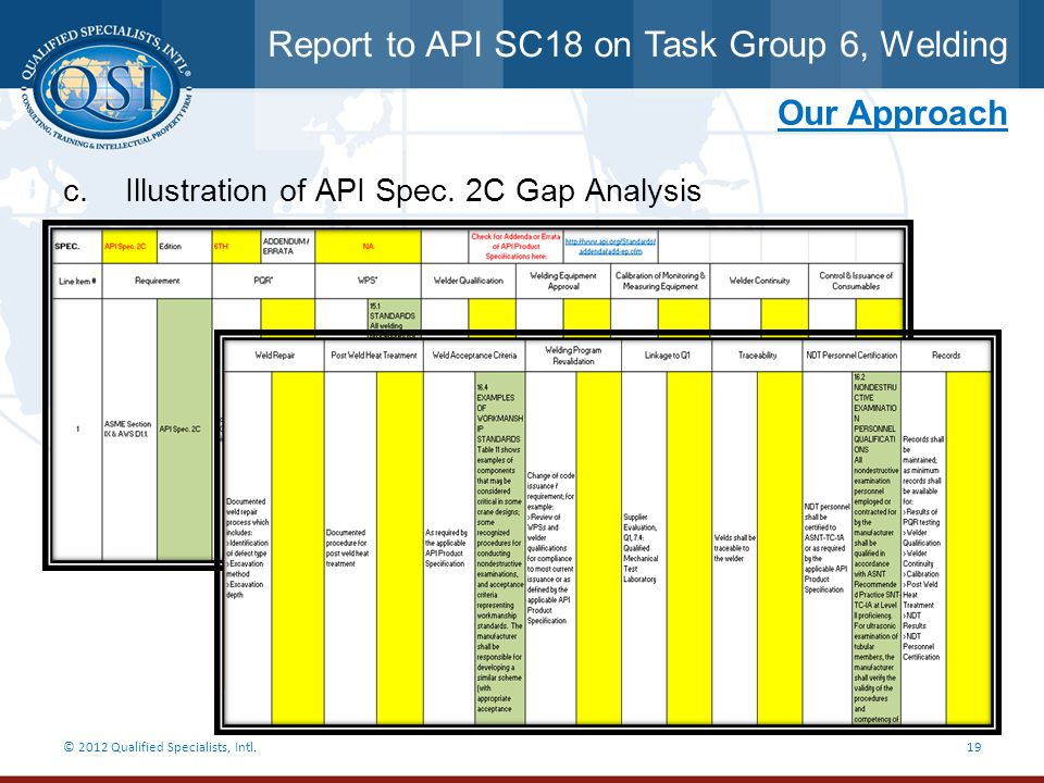 Report to API SC18 on Task Group 6, Welding © 2012 Qualified Specialists, Intl.19 Our Approach c. Illustration of API Spec. 2C Gap Analysis