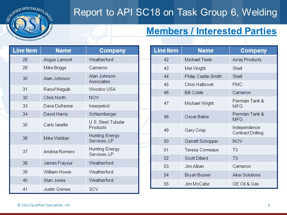 Report to API SC18 on Task Group 6, Welding © 2012 Qualified Specialists, Intl.7 Past Meetings  August 10, 2011  August 31, 2011  September 21, 2011  February 1, 2012  March 14, 2012  April 6, 2012  June 4, 2012