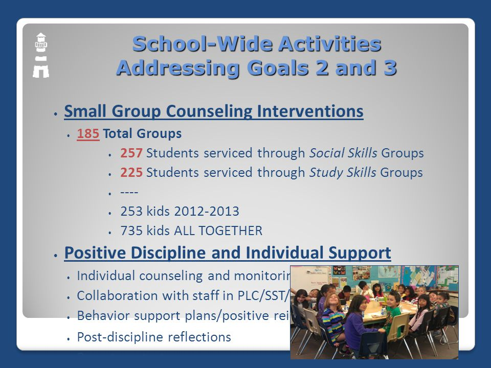 School-Wide Activities Addressing Goals 2 and 3 Small Group Counseling Interventions 185 Total Groups 257 Students serviced through Social Skills Groups 225 Students serviced through Study Skills Groups ---- 253 kids 2012-2013 735 kids ALL TOGETHER Positive Discipline and Individual Support Individual counseling and monitoring Collaboration with staff in PLC/SST/IEP meetings Behavior support plans/positive reinforcement Post-discipline reflections Parent contact
