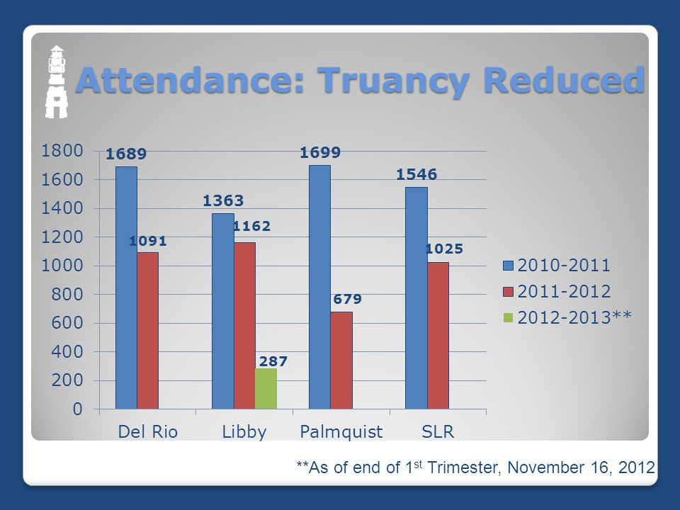 Attendance: Truancy Reduced **As of end of 1 st Trimester, November 16, 2012