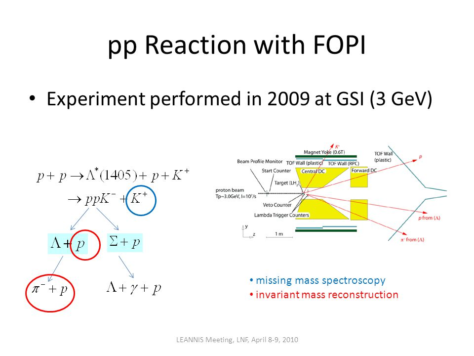 pp Reaction with FOPI Experiment performed in 2009 at GSI (3 GeV) LEANNIS Meeting, LNF, April 8-9, 2010 missing mass spectroscopy invariant mass reconstruction