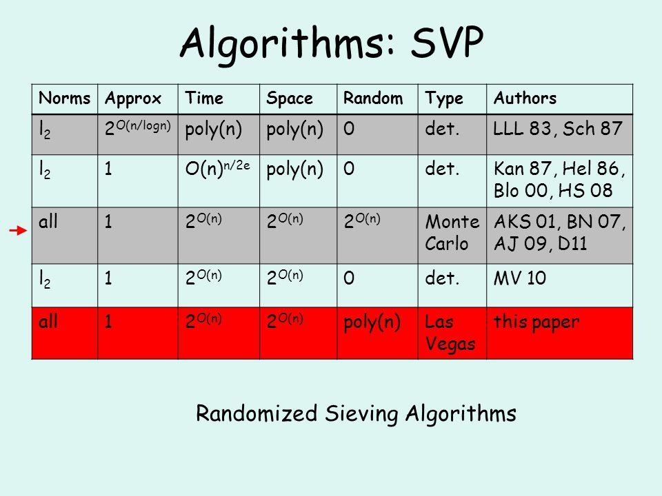 Algorithms: SVP NormsApproxTimeSpaceRandomTypeAuthors l2l2 2 O(n/logn) poly(n) 0det.LLL 83, Sch 87 l2l2 1O(n) n/2e poly(n)0det.Kan 87, Hel 86, Blo 00, HS 08 all12 O(n) Monte Carlo AKS 01, BN 07, AJ 09, D11 l2l2 12 O(n) 0det.MV 10 all12 O(n) poly(n)Las Vegas this paper Randomized Sieving Algorithms
