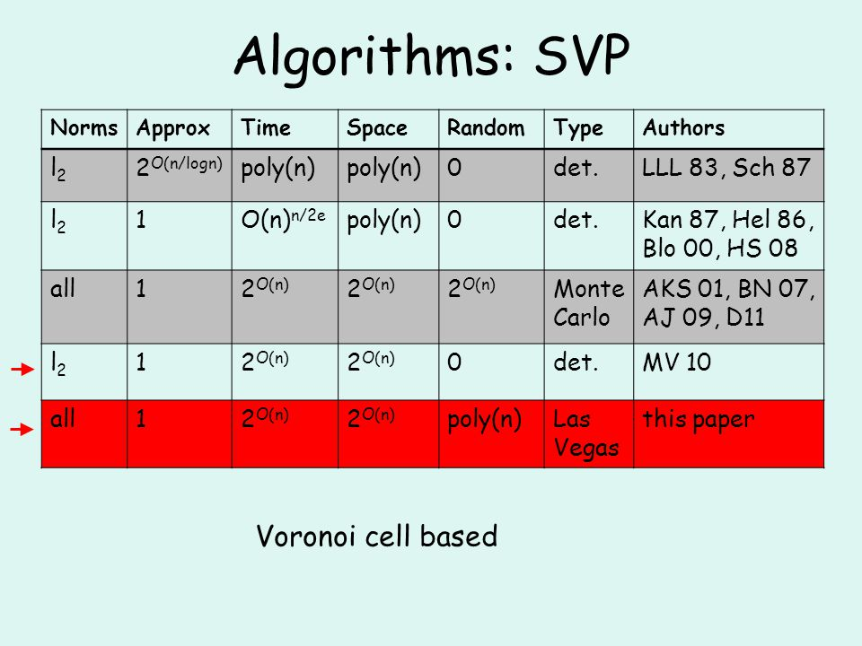 Algorithms: SVP NormsApproxTimeSpaceRandomTypeAuthors l2l2 2 O(n/logn) poly(n) 0det.LLL 83, Sch 87 l2l2 1O(n) n/2e poly(n)0det.Kan 87, Hel 86, Blo 00, HS 08 all12 O(n) Monte Carlo AKS 01, BN 07, AJ 09, D11 l2l2 12 O(n) 0det.MV 10 all12 O(n) poly(n)Las Vegas this paper Voronoi cell based