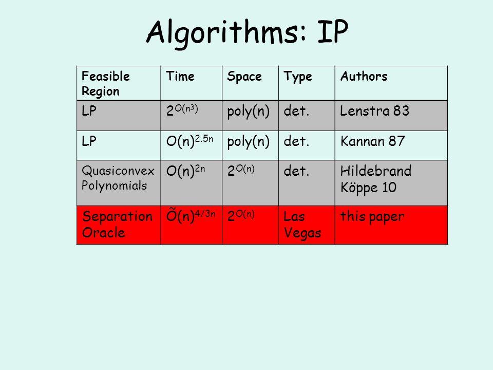 Algorithms: IP Feasible Region TimeSpaceTypeAuthors LP2 O(n 3 ) poly(n)det.Lenstra 83 LPO(n) 2.5n poly(n)det.Kannan 87 Quasiconvex Polynomials O(n) 2n 2 O(n) det.Hildebrand Köppe 10 Separation Oracle Õ(n) 4/3n 2 O(n) Las Vegas this paper