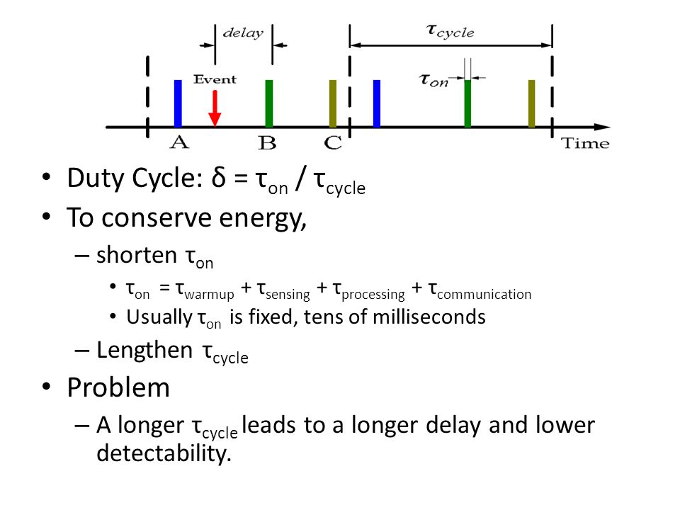 Tradeoff Longer τ cycle – Longer delay – Lower detectability – Longer network lifetime τ cycle ≥ τ event – Detectability is 100% τ cycle < τ event – Some events possibly won't be detected.