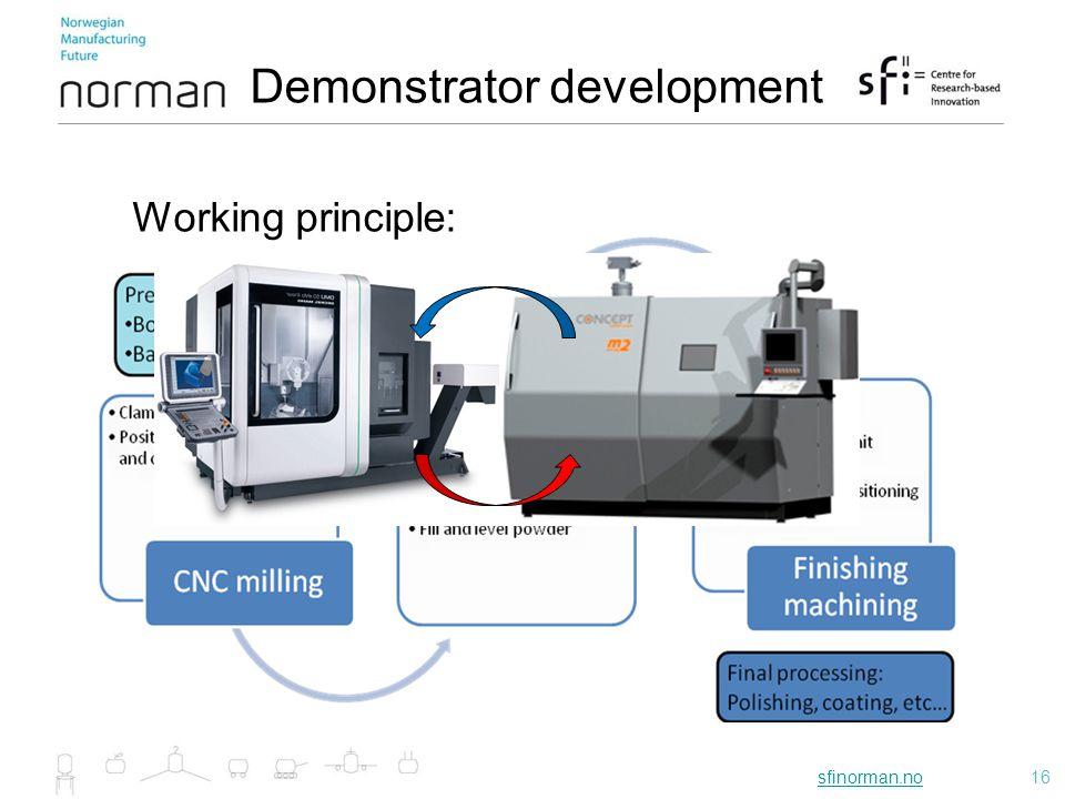 sfinorman.nosfinorman.no16 Working principle: Demonstrator development