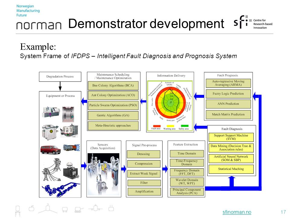 sfinorman.nosfinorman.no17 Demonstrator development Example: System Frame of IFDPS – Intelligent Fault Diagnosis and Prognosis System