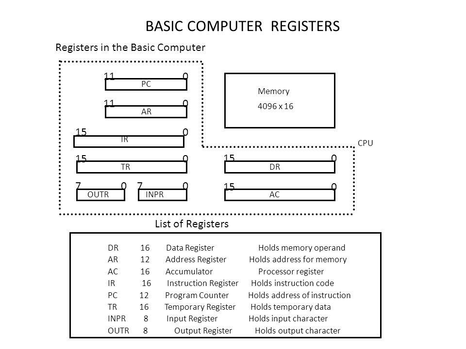 BASIC COMPUTER REGISTERS List of Registers DR 16 Data Register Holds memory operand AR 12 Address Register Holds address for memory AC 16 Accumulator