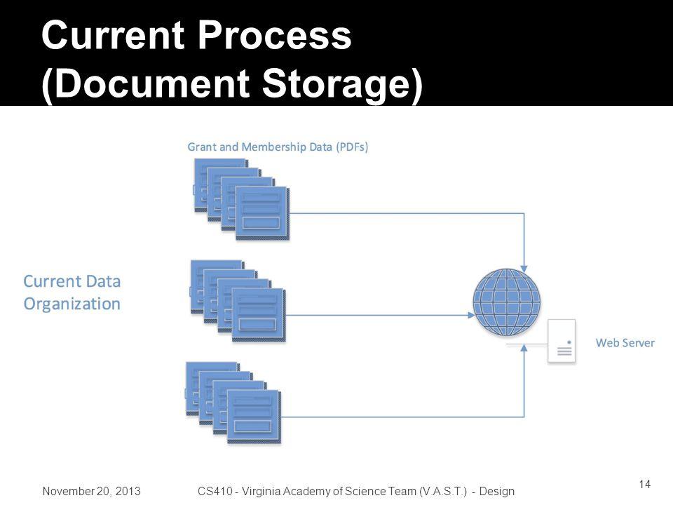 Current Process (Document Storage) November 20, 2013CS410 - Virginia Academy of Science Team (V.A.S.T.) - Design 14
